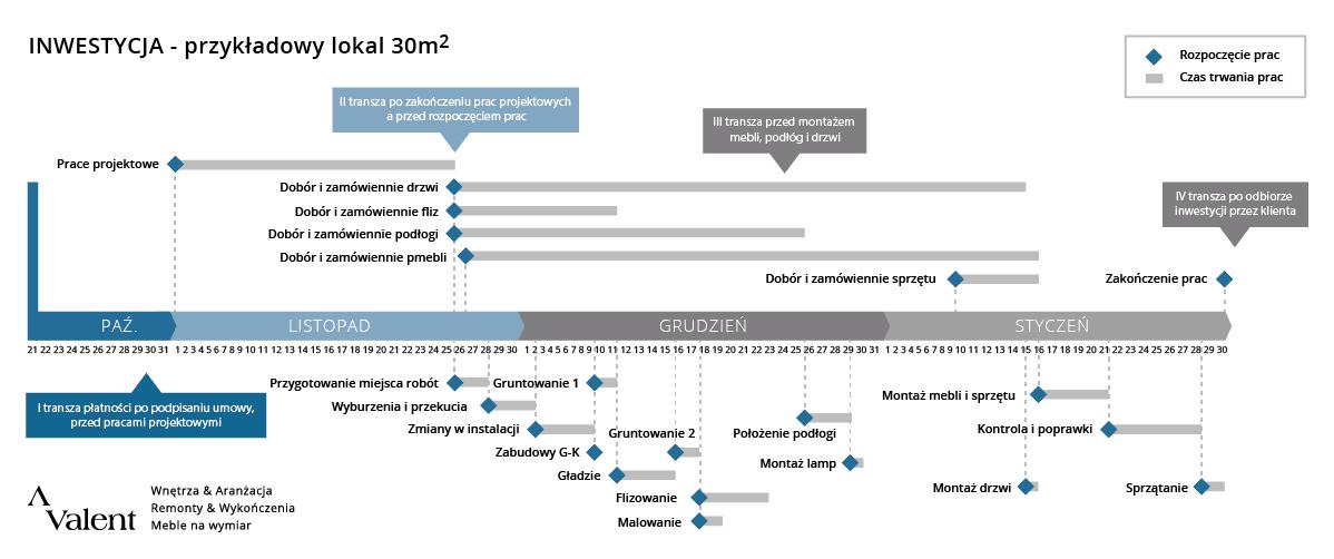 wykres_przykladowa_inwestycja